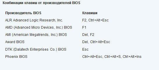 Клавиши для запуска BIOS
