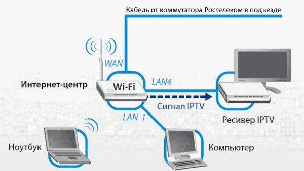 Схема подключения приставки к ТВ