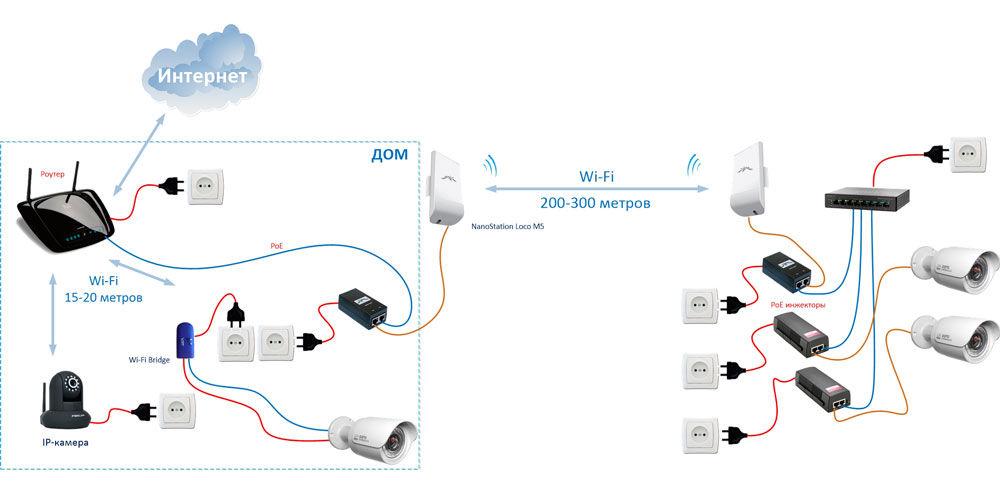 Варианты подключения IP-камеры