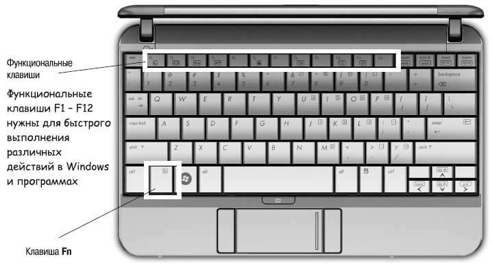 Комбинации клавиш с Fn