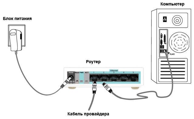 Схема подключения ПК к устройству