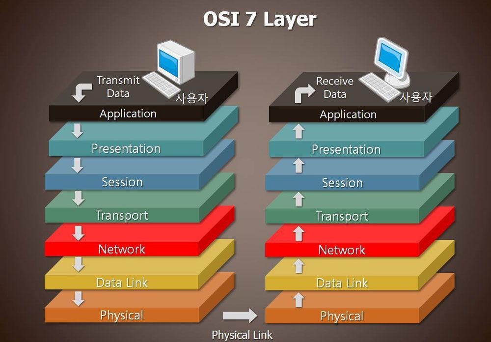 7 уровней модели OSI