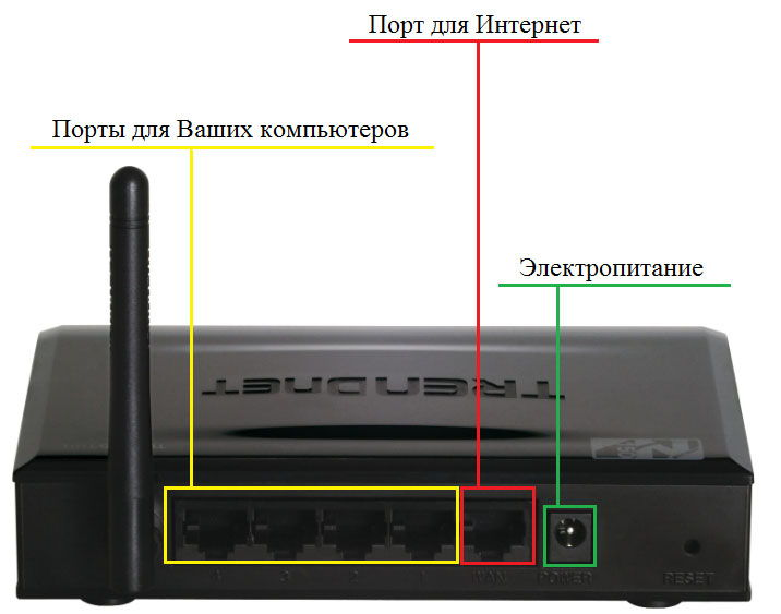 Описание портов маршрутизатора