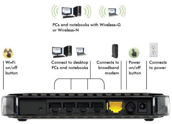 Подключение устройств к маршрутизатору