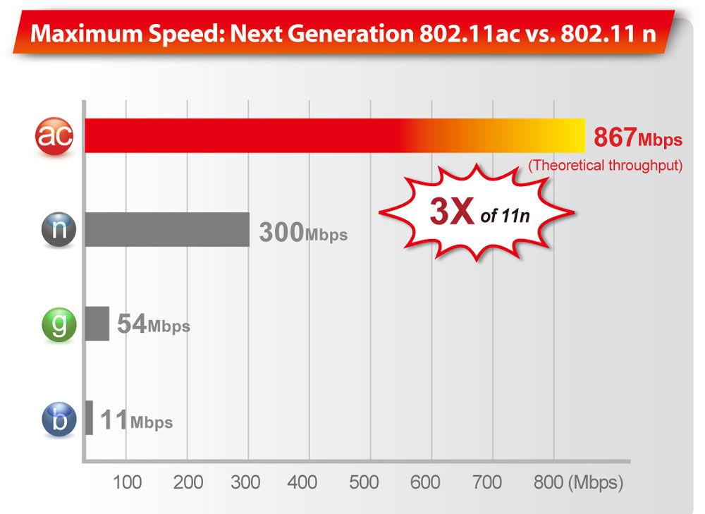 Новейшая технология Wi-Fi 802.11ас