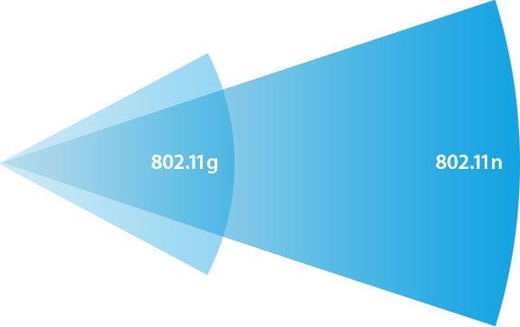 Сравнение технологий беспроводной связи