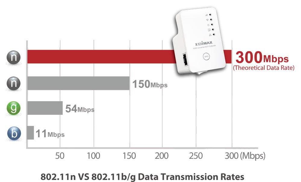Преимущества стандарта 802.11n