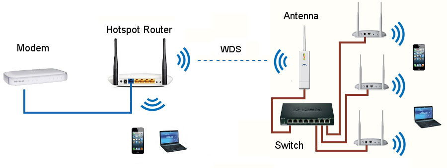 Обзор технологии WDS