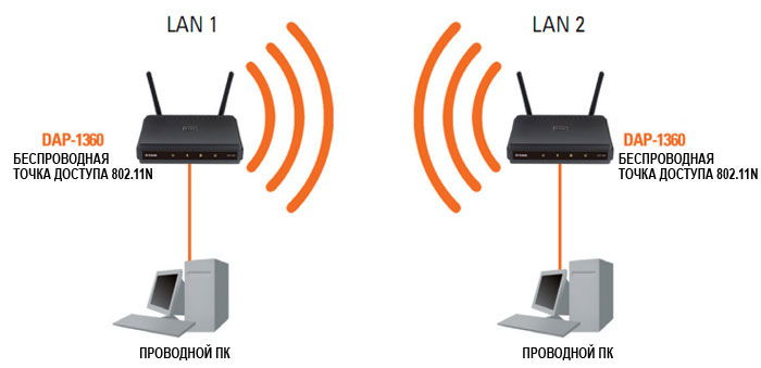 Использование WDS для расширения сети
