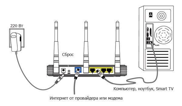 Схема подключения компьютера к роутеру