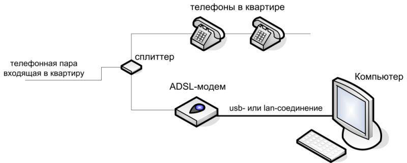 Схема подключения сплиттера и модема