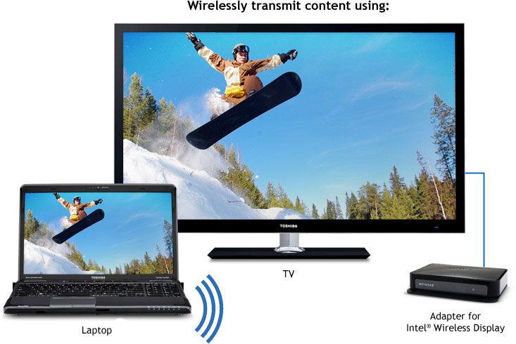 Беспроводное соединение Intel Wireless Display