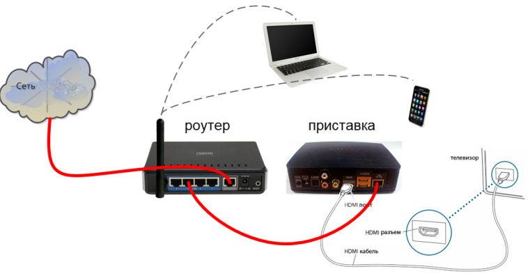 Схема подключения ресивера к ТВ