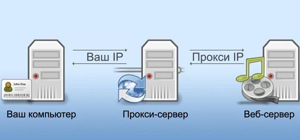Схема работы прокси-сервера