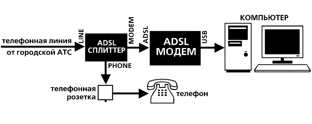 Схема подключения модема