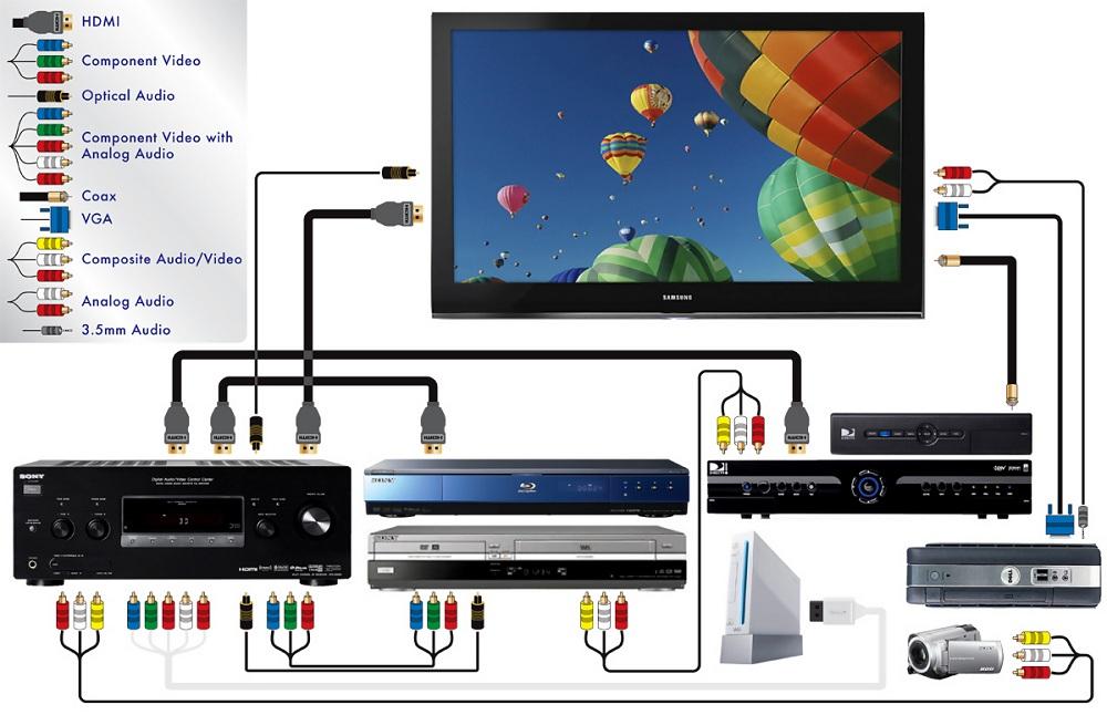 Схема подключения проектора к разному оборудованию