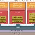 Архитектура Hyper-V