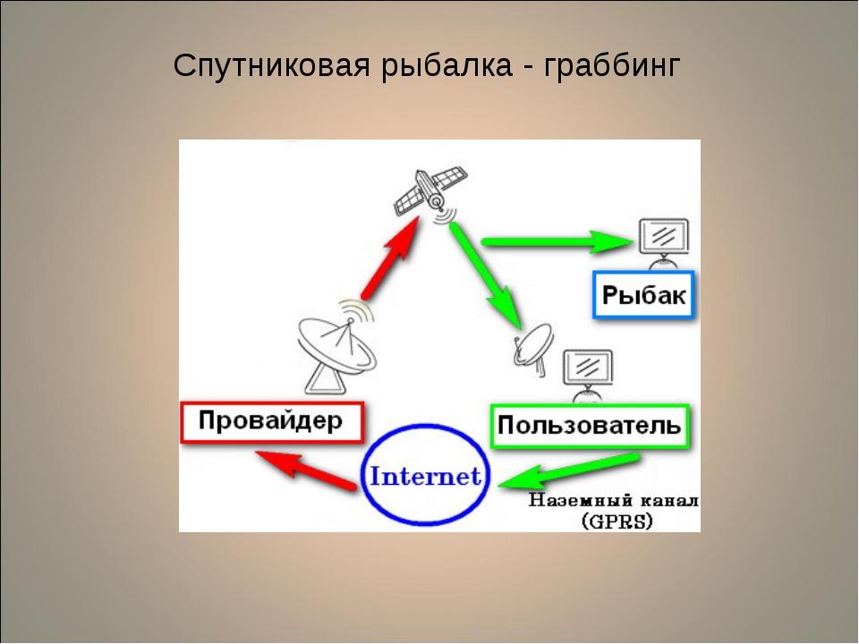 Схема работы граббинга