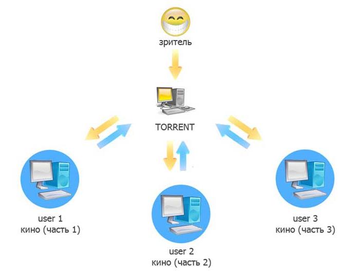 Как работает торрент