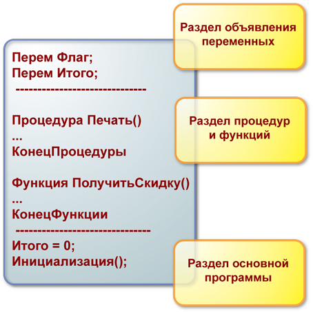 Разделы программных модулей