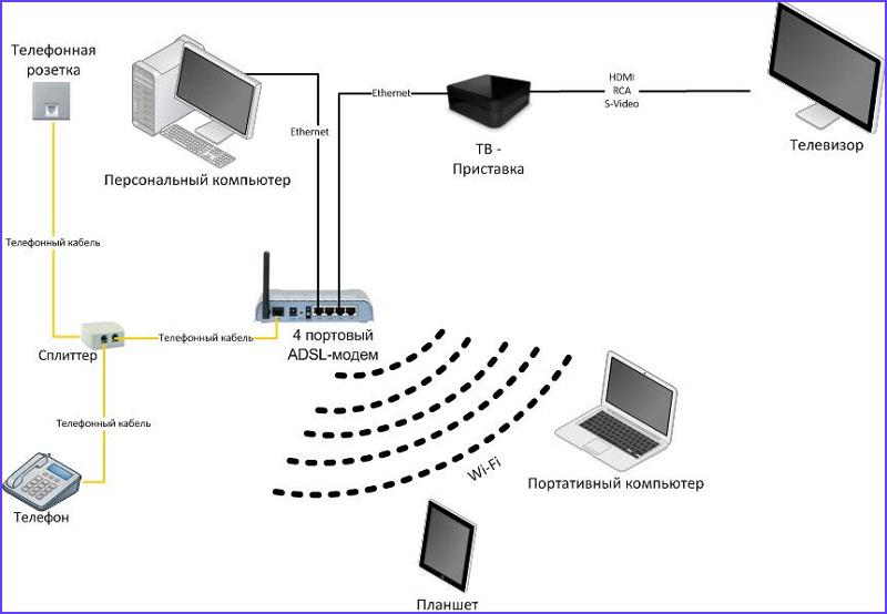 Подключение через телефонную сеть