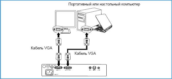 Подключение компьютера к проектору