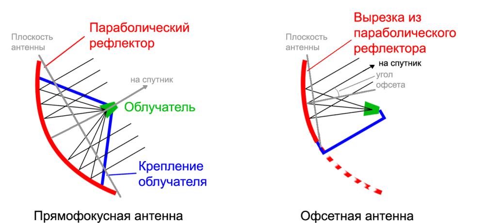Офсетные и прямофокусные антенны