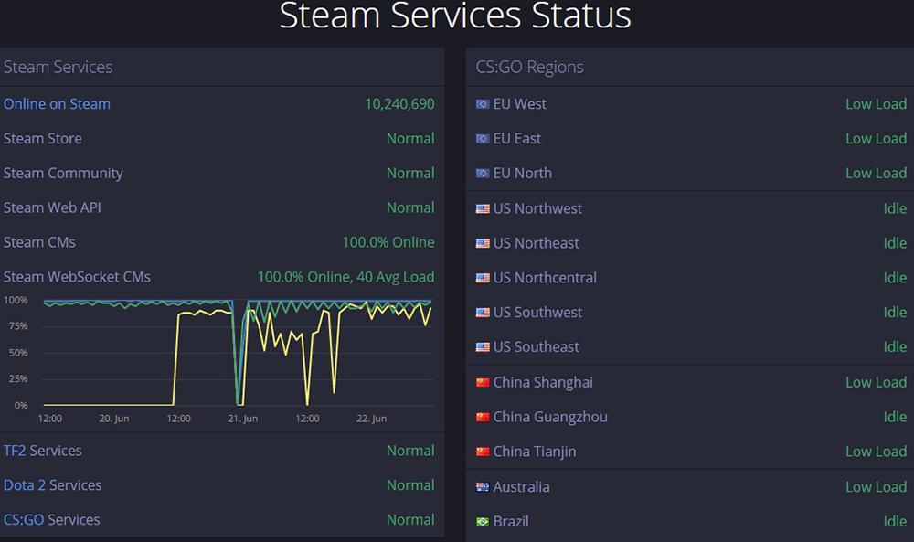Steam Services Status
