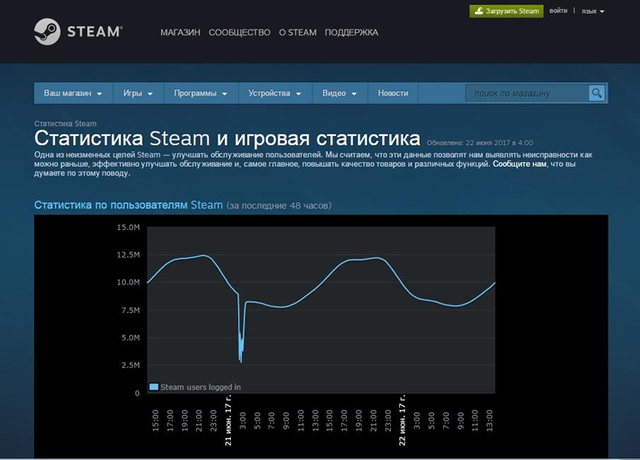 Статистика Steam и игровая статистика