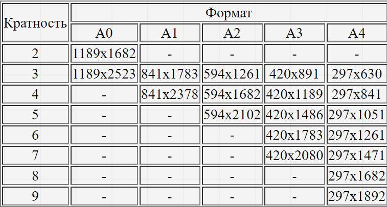 Таблица размеров форматов