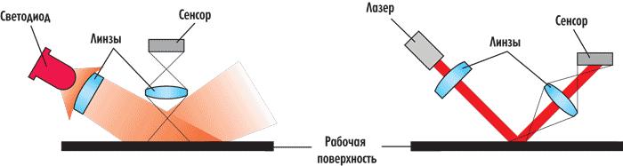 Принцип работы беспроводной мыши