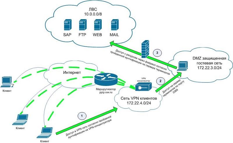Корпоративная сеть на базе PPTP
