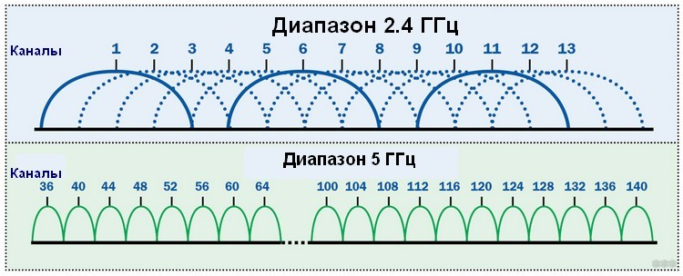 Таблица диапазонов сетей
