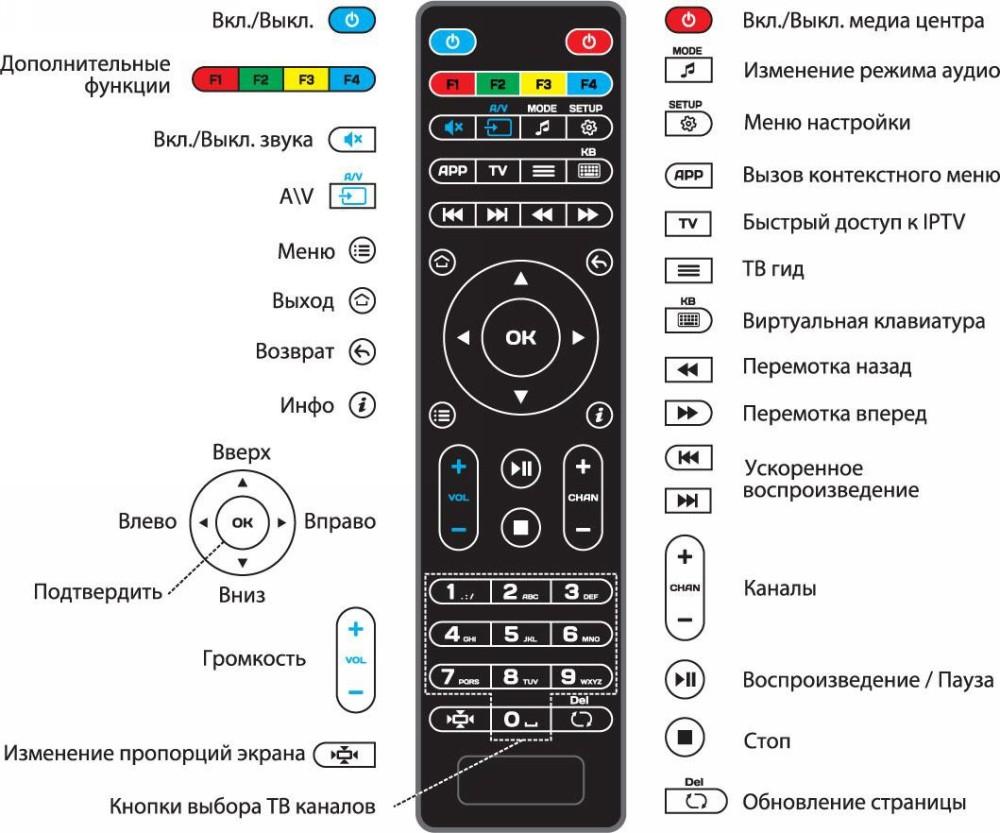 Функции кнопок Триколор ТВ