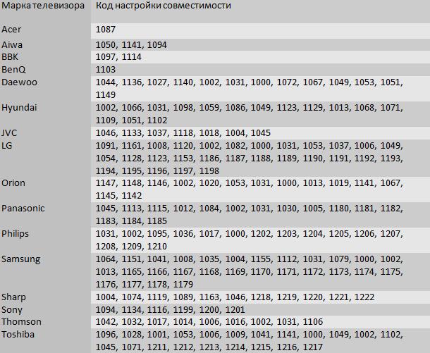 Таблица кодов телеприемников