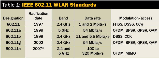 Таблица стандартов WLAN
