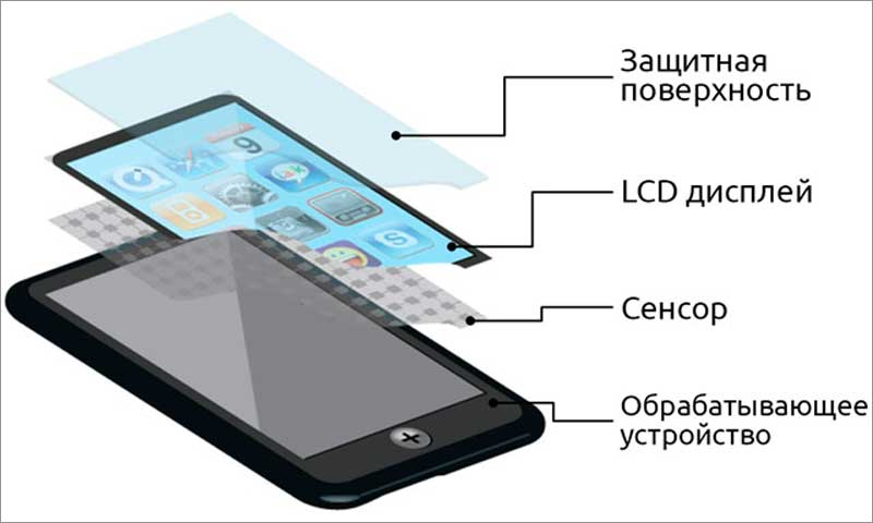 Принцип работы сенсорного экрана