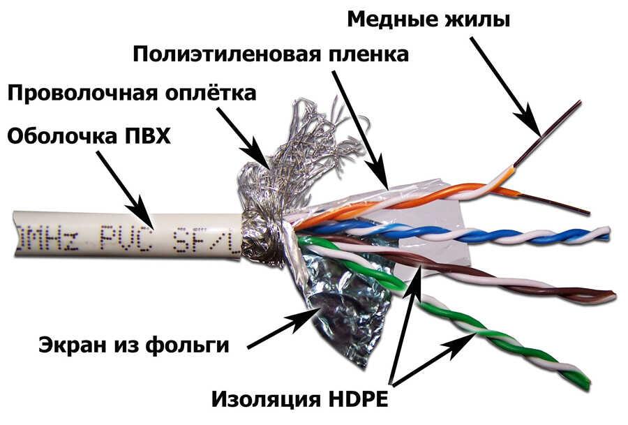 Вид извнутри кабеля витая пара