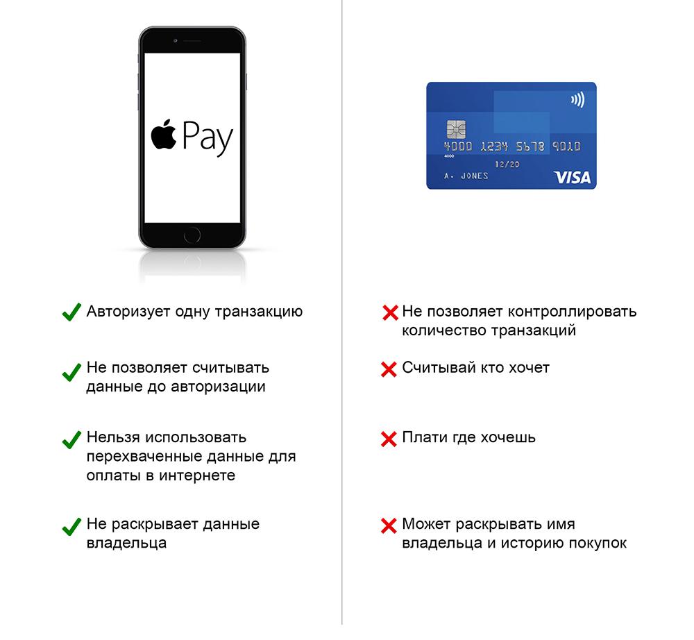 Методы обеспечения безопасности платежей