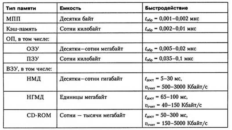Сравнительная таблица быстродействия памяти
