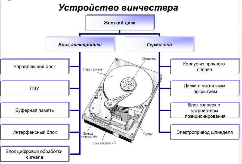 Устройство жёсткого диска