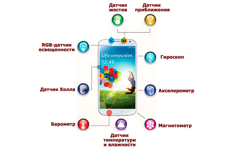 Датчики на смартфоне