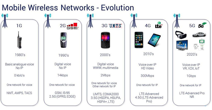 Эволюция мобильной сети