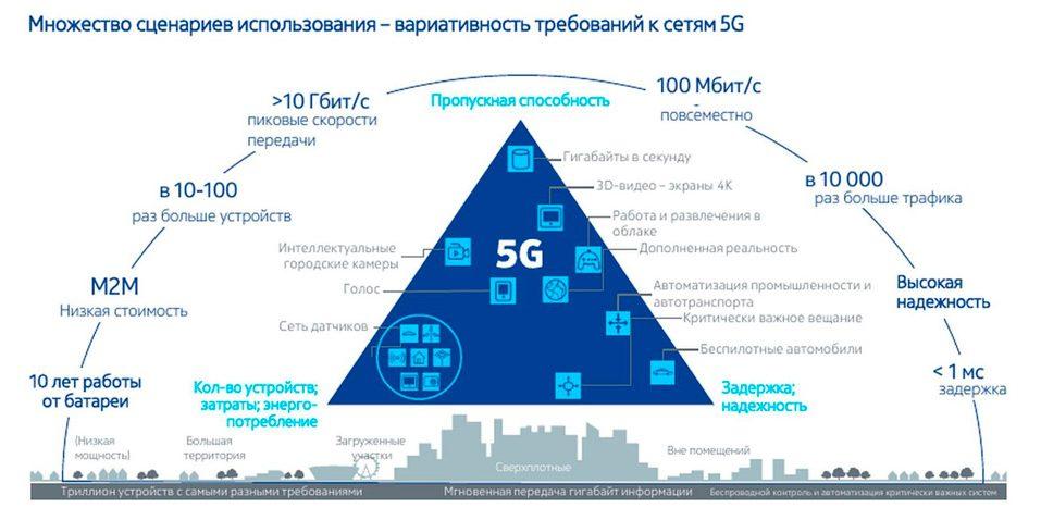 Использование связи 5G
