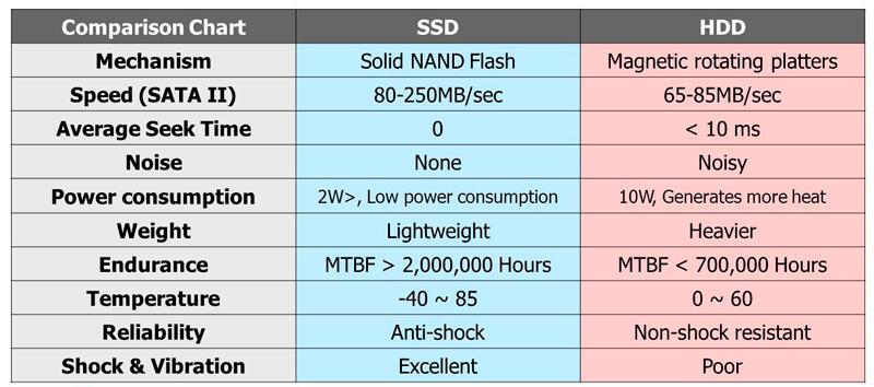 Таблица характеристик HDD и SSD