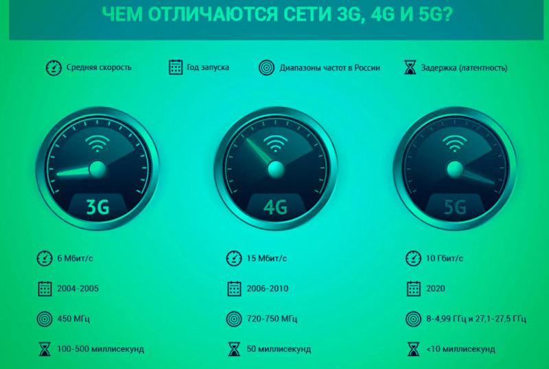 Отличия 5G от 4G и 3G