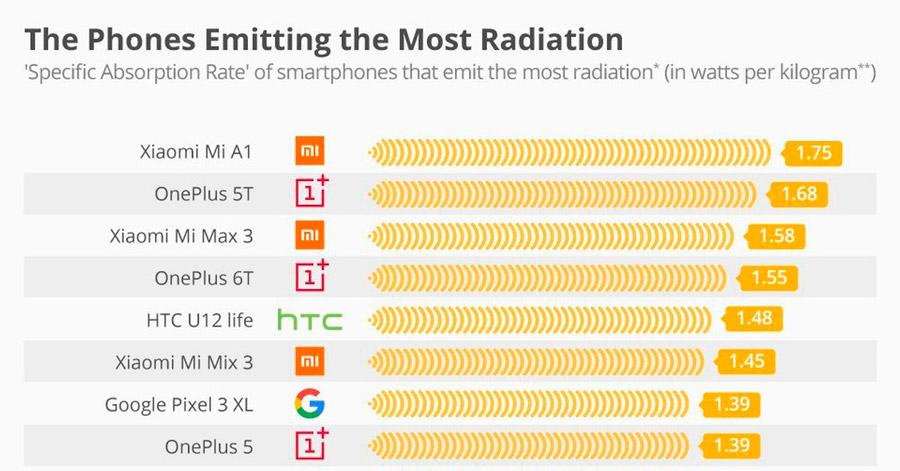 Самые опасные смартфоны по уровню SAR