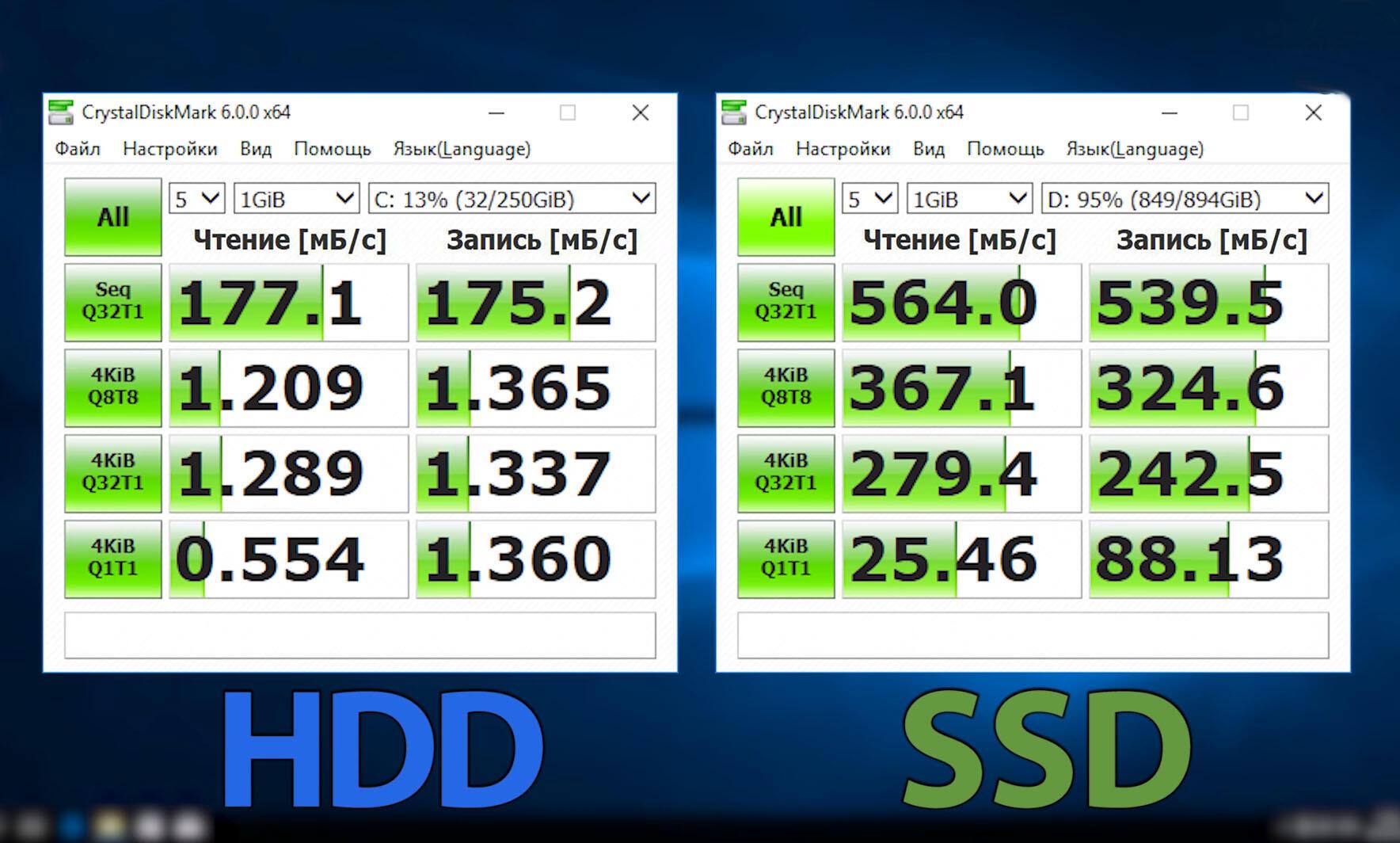 Скорость записи и чтения HDD и SSD дисков