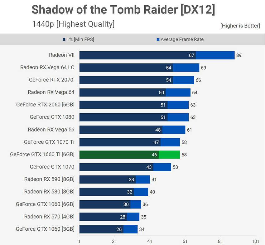 Сравнение видеокарт в игре