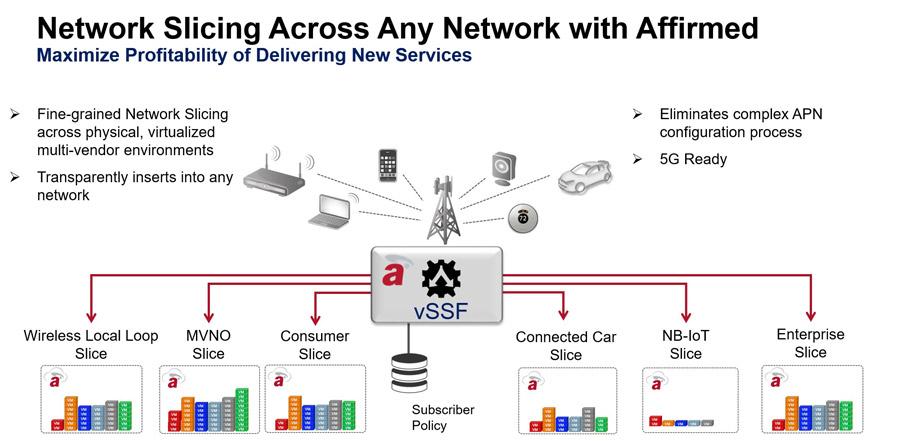 Технология Network slicing